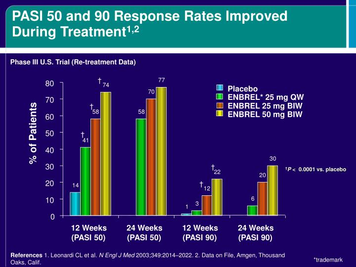 PASI 50 and 90 Response Rates Improved During Treatment