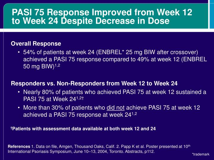PASI 75 Response Improved from Week 12 to Week 24 Despite Decrease in Dose