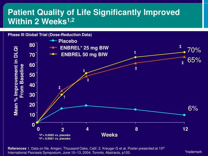 Patient Quality of Life Significantly Improved Within 2 Weeks