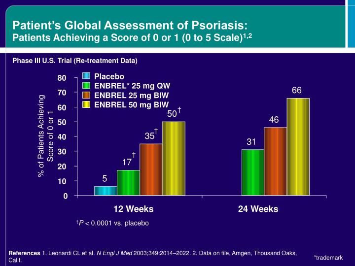 Patient's Global Assessment of Psoriasis: