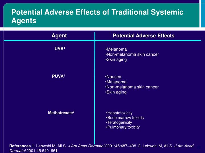 Potential Adverse Effects of Traditional Systemic Agents