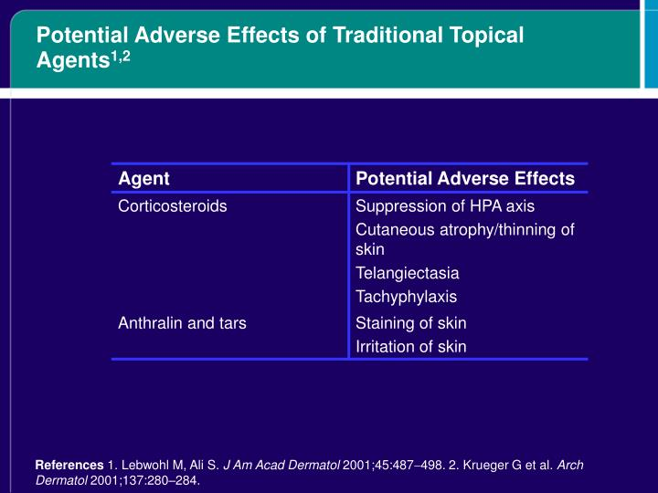 Potential Adverse Effects of Traditional Topical Agents