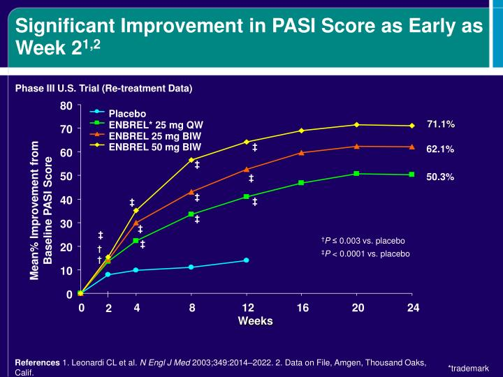 Significant Improvement in PASI Score as Early as Week 2