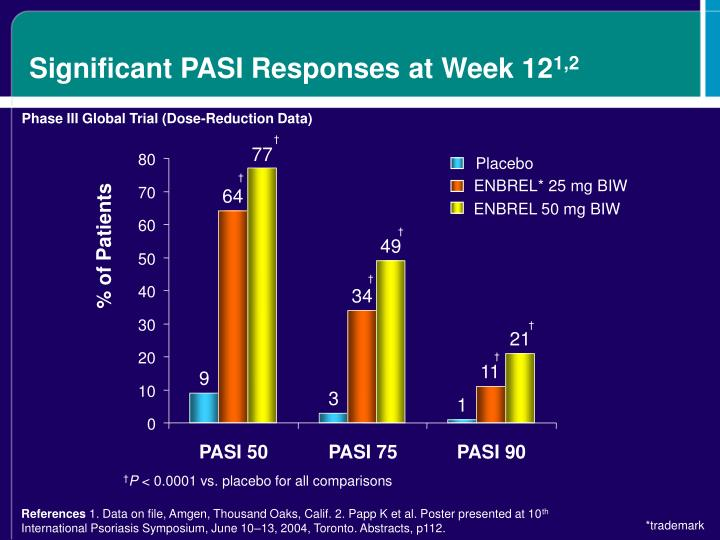 Significant PASI Responses at Week 12