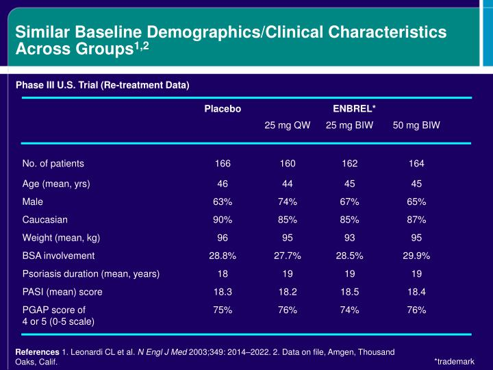 Similar Baseline Demographics/Clinical Characteristics Across Groups