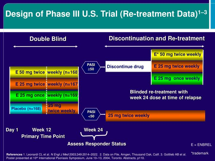 Design of Phase III U.S. Trial (Re-treatment Data)