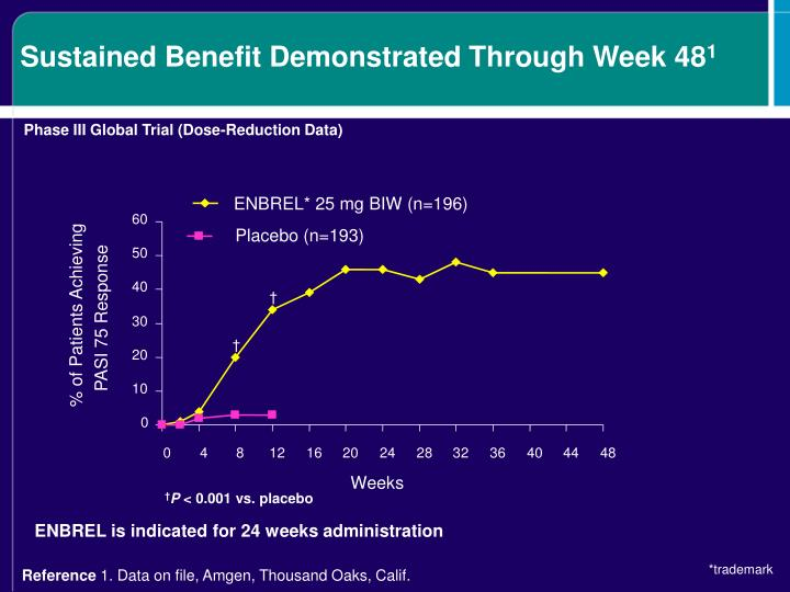 Sustained Benefit Demonstrated Through Week 48