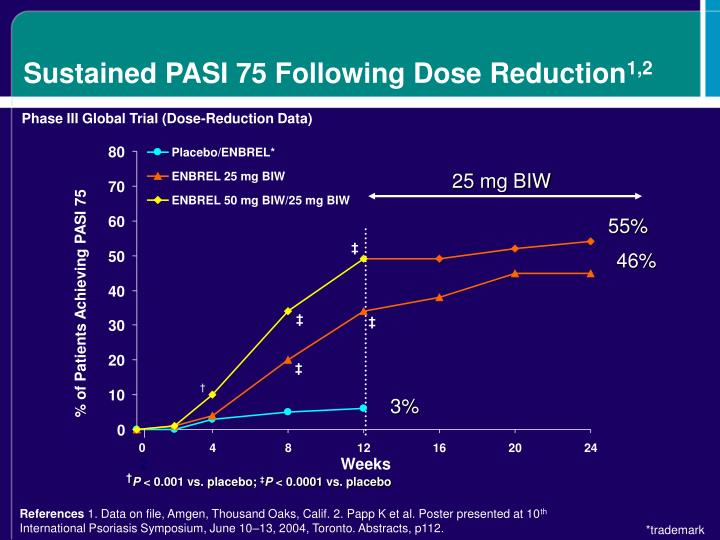 Sustained PASI 75 Following Dose Reduction