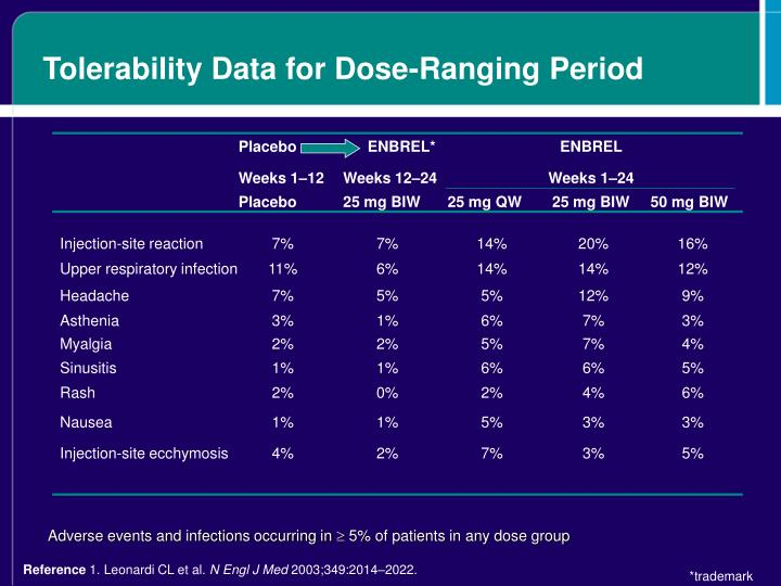 Tolerability Data for Dose-Ranging Period