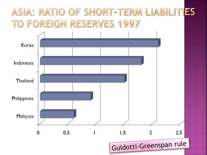 Asia: Ratio of short-term liabilities to foreign reserves 1997