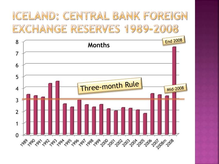 Iceland: Central bank foreign exchange reserves 1989-2008