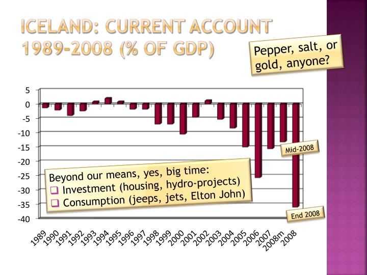 Iceland: Current account 1989-2008 (% of GDP)
