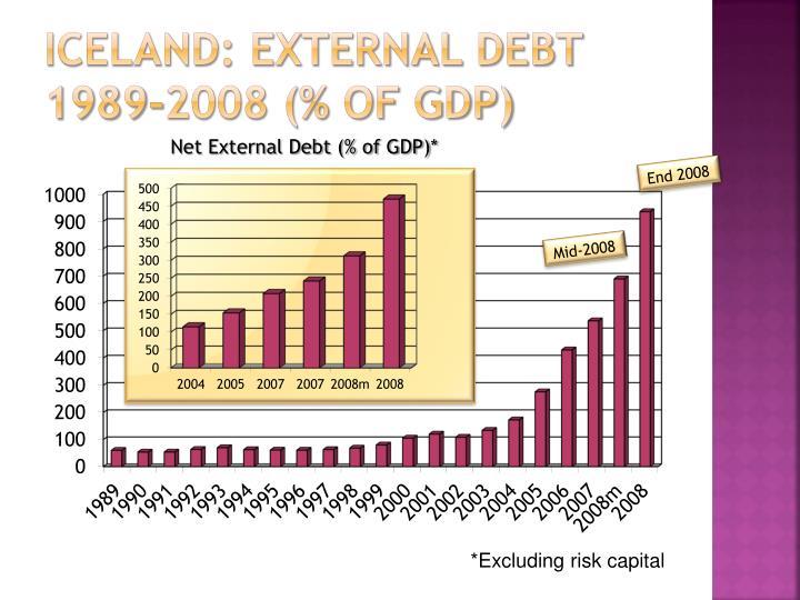 Iceland: External debt