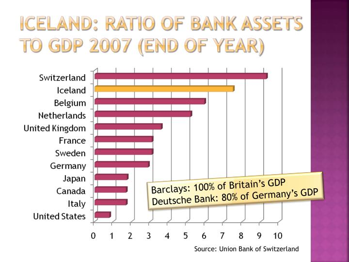 Iceland: Ratio of Bank assets to GDP 2007 (end of year)