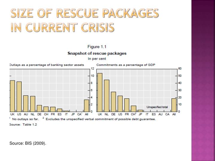 Size of rescue packages in current crisis