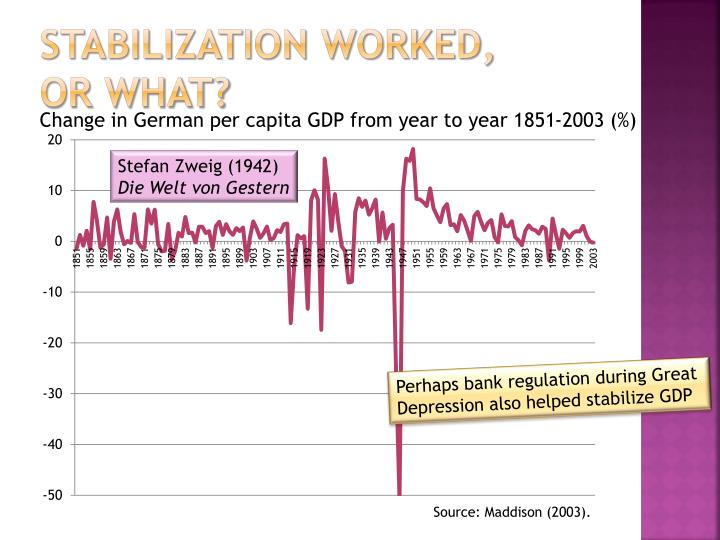 Stabilization worked,