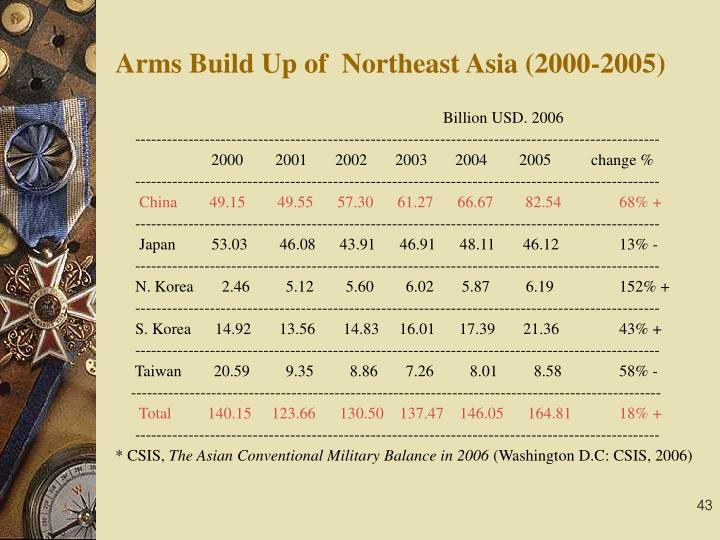 Arms Build Up of  Northeast Asia (2000-2005)