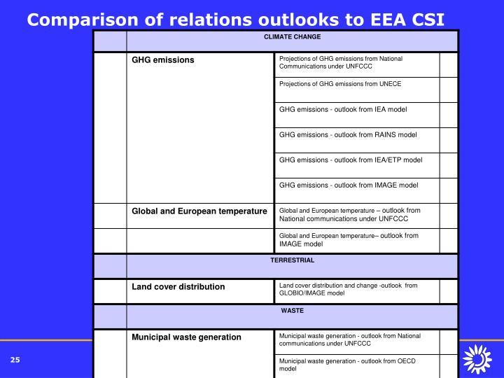 Comparison of relations outlooks to EEA CSI