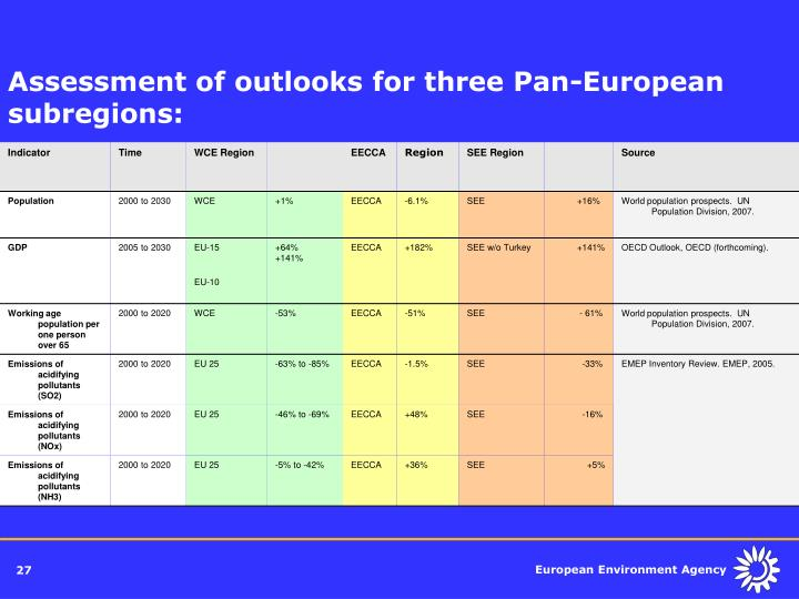 Assessment of outlooks for three Pan-European subregions: