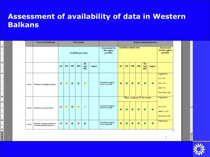 Assessment of availability of data in Western Balkans