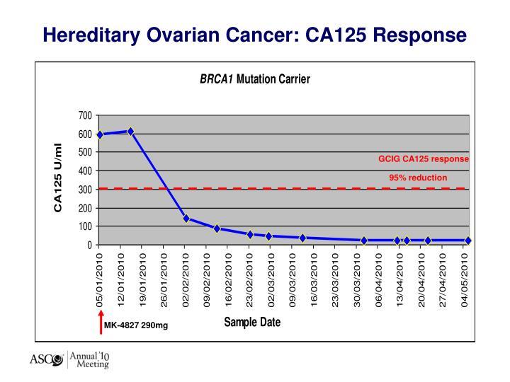Hereditary Ovarian Cancer: CA125 Response