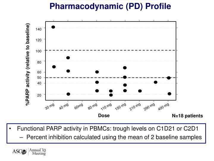 Pharmacodynamic (PD) Profile
