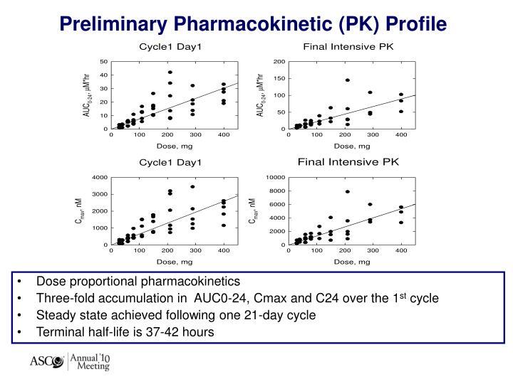 Preliminary Pharmacokinetic (PK) Profile