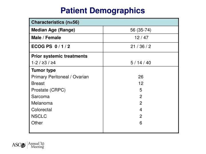 Patient Demographics