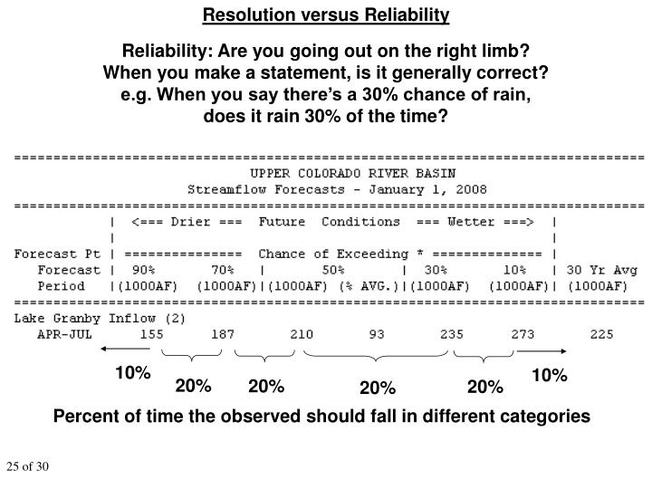 Resolution versus Reliability