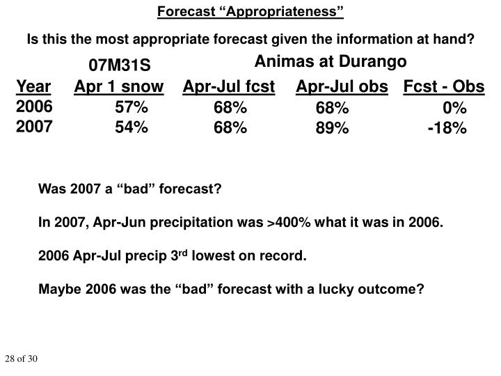 "Forecast ""Appropriateness"""