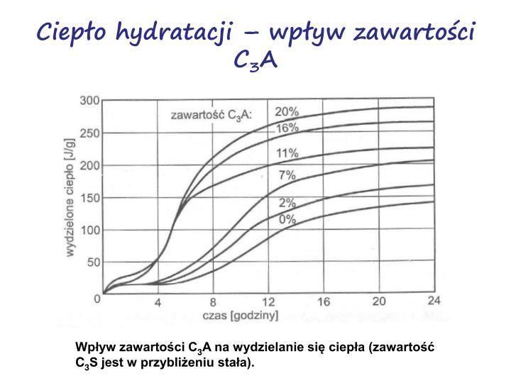 Ciepło hydratacji – wpływ zawartości C