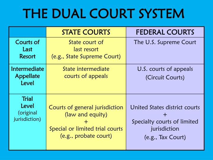 how the united states court system work You never, ever, ever want to get caught up in the wheels of the legal system  if  not outright admission that the terrorists were right - our system does not work.