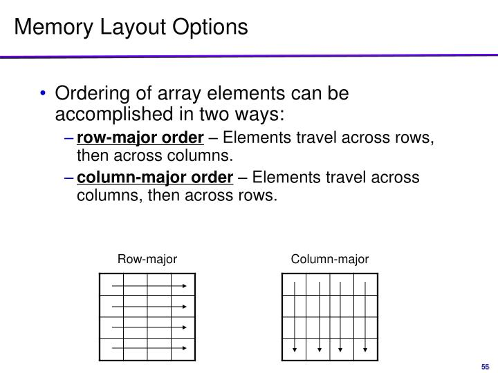 Memory Layout Options