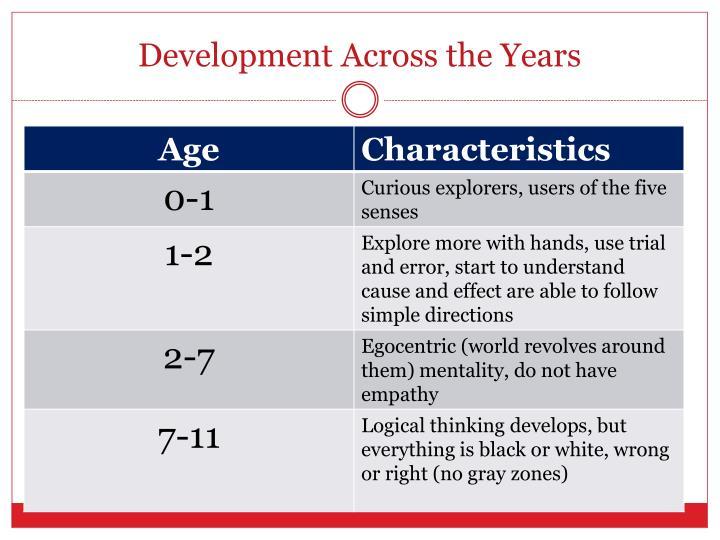 Development Across the Years