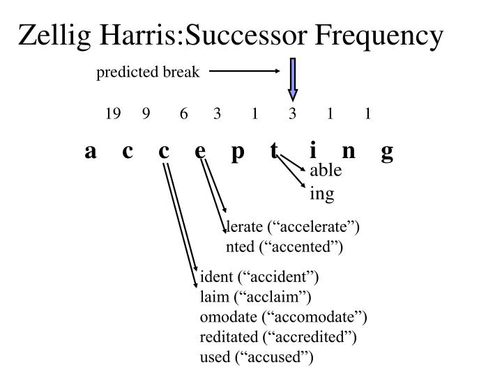 Zellig Harris:Successor Frequency