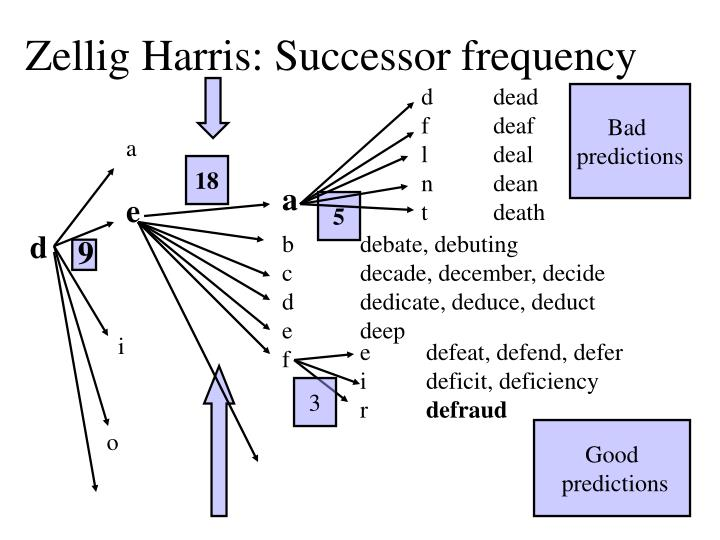 Zellig Harris: Successor frequency