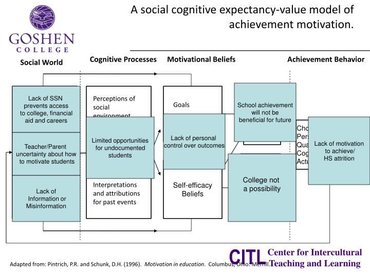 A social cognitive expectancy-value model of achievement motivation.