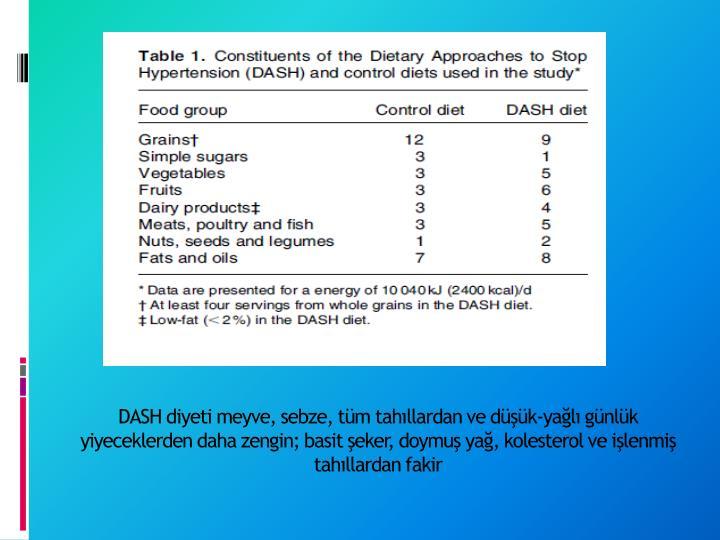 DASH diyeti meyve, sebze, tüm tahıllardan ve düşük-yağlı günlük yiyeceklerden daha zengin; basit şeker, doymuş yağ, kolesterol ve işlenmiş tahıllardan fakir