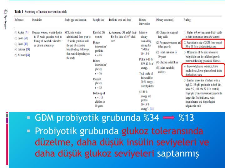 GDM probiyotik grubunda %34       %13