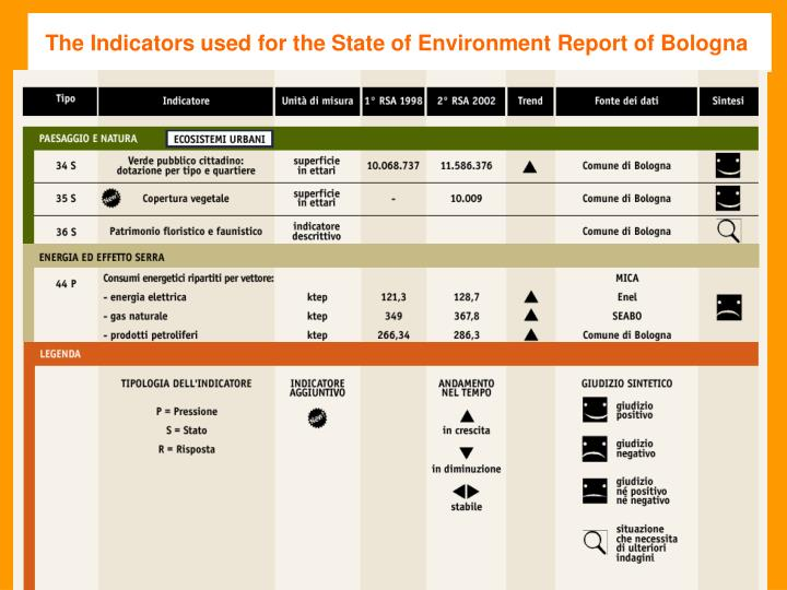 The Indicators used for the State of Environment Report of Bologna