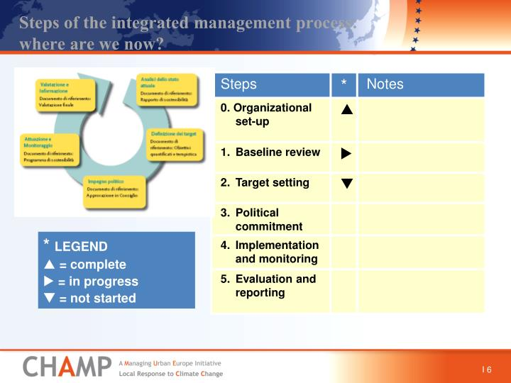 Steps of the integrated management process: