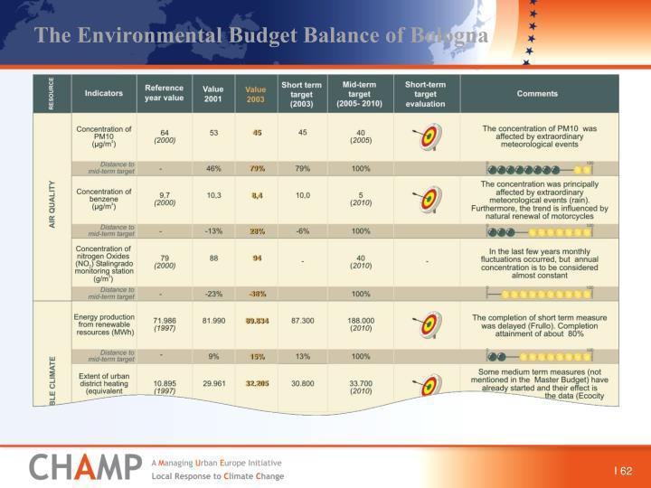 The Environmental Budget Balance of Bologna