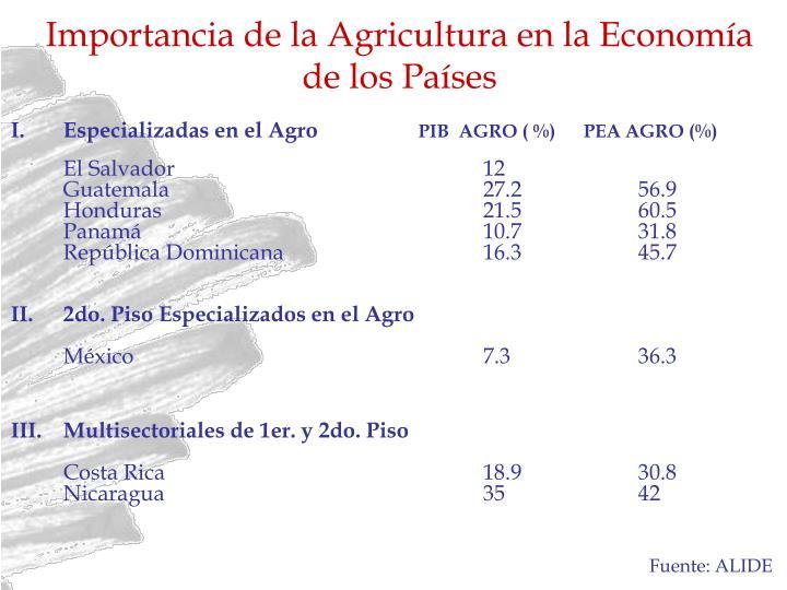 Importancia de la Agricultura en la Economía de los Países