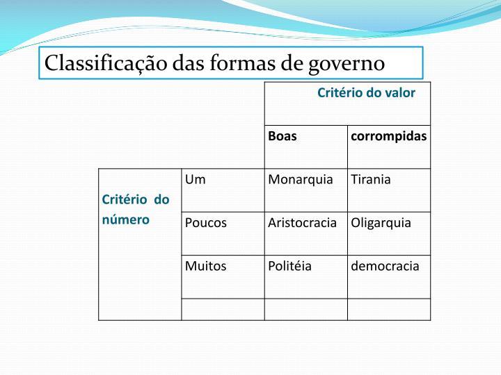 Classificação das formas de governo