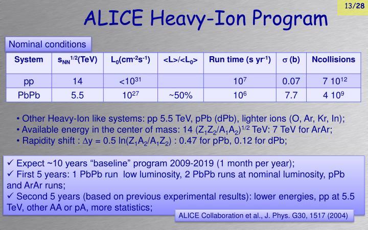 ALICE Heavy-Ion Program