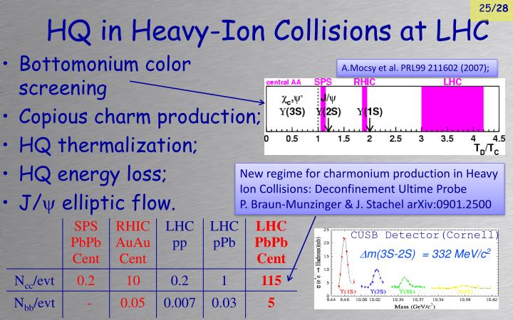 HQ in Heavy-Ion Collisions at LHC