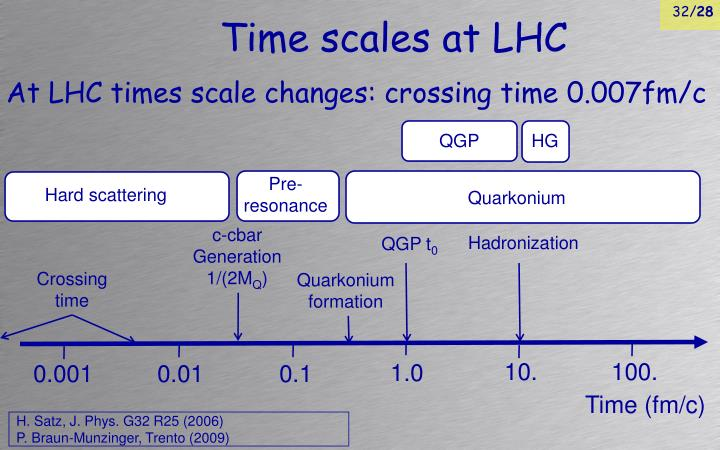 Time scales at LHC
