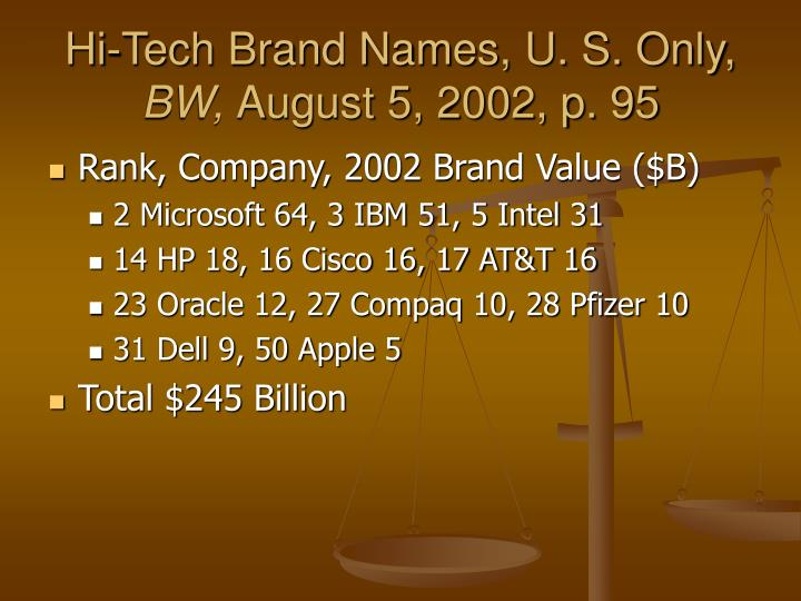 Hi-Tech Brand Names, U. S. Only,