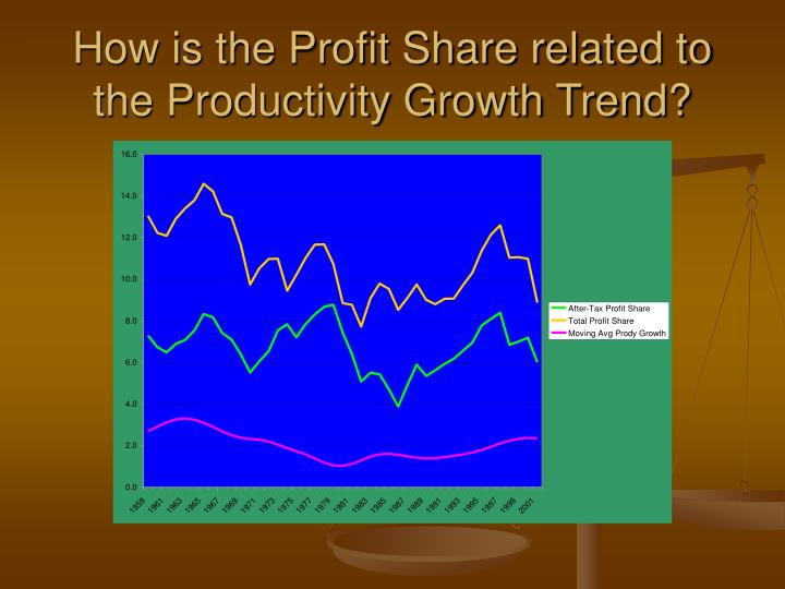 How is the Profit Share related to the Productivity Growth Trend?