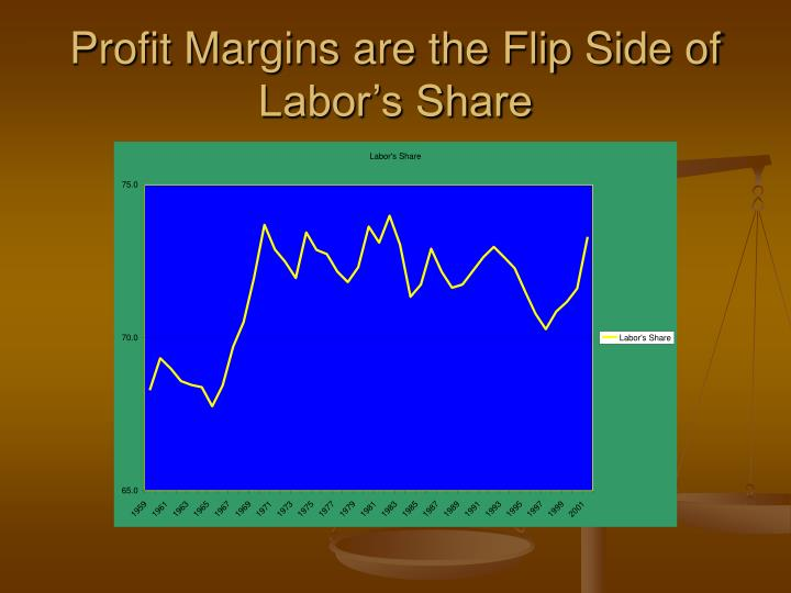 Profit Margins are the Flip Side of Labor's Share